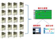 RCM 遠程控制系統